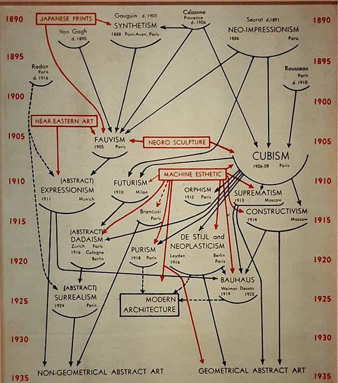 Mondo Mendini zaal 6 schema van Alfred Barr © Wilma Lankhorst